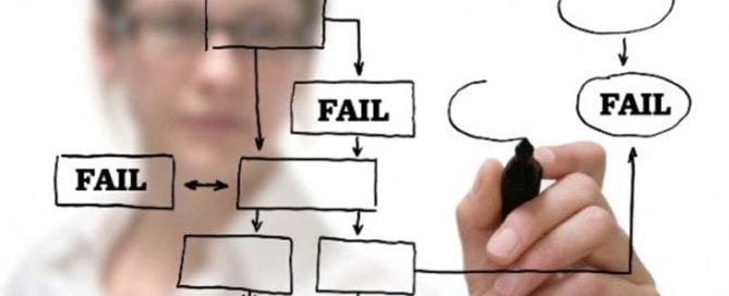 Success Equation #1 Most Important Component is Failure